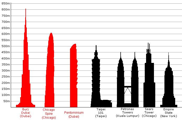 el burj dubai el edificio mas alto del mundo en el